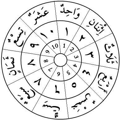 Арабская письменность порядок